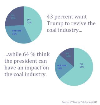 coal poll